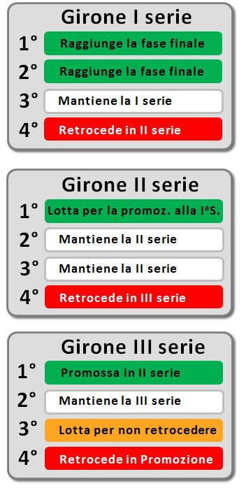 Gironi Campionato Societario 2014