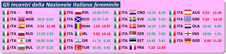 European Teams Championships 2014 - Incontri Nazionale italiana femminile