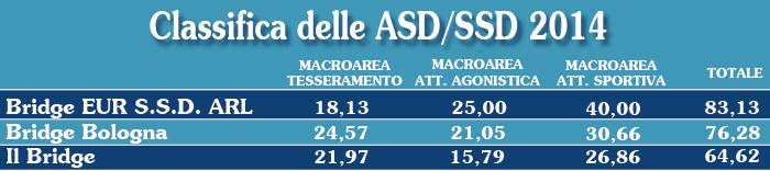 Classifica ASD/SSD 2014