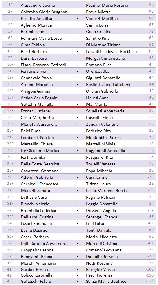 Club Rosa 2015-2016 - Selezione - Fase di qualificazione